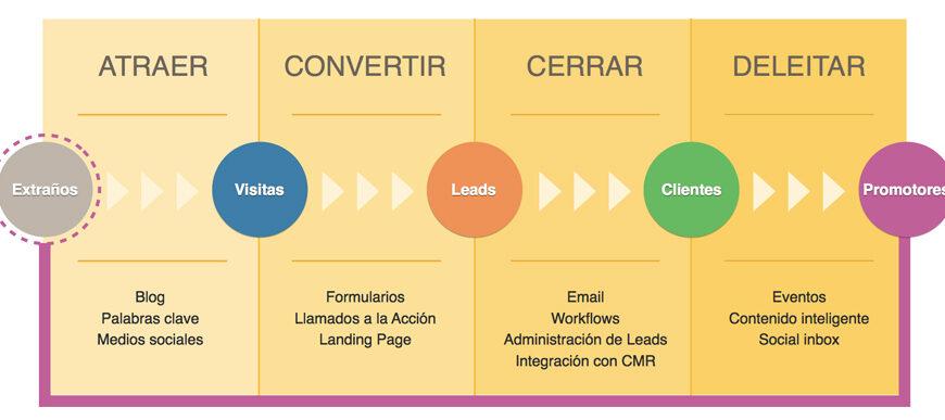 pasos del Inbound Marketing